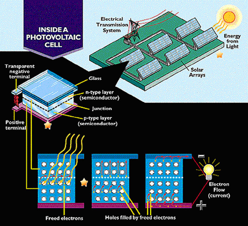 solar cell diagram